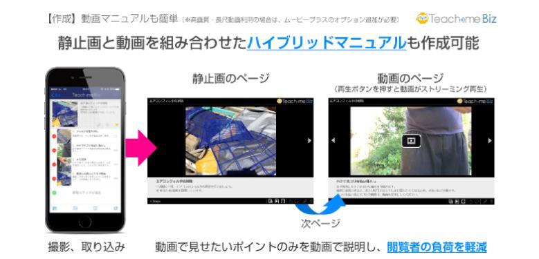 静止画と動画を組み合わせたハイブリッドマニュアルも作成可能