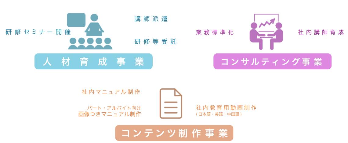 ジャンクション事業内容概念図